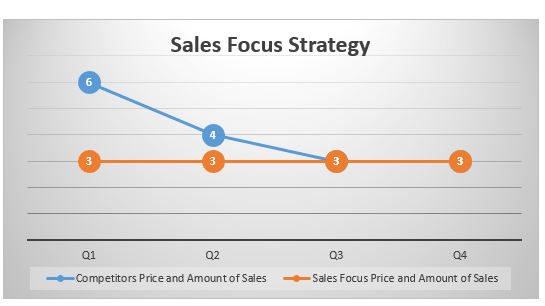 Sales Focus Strategy