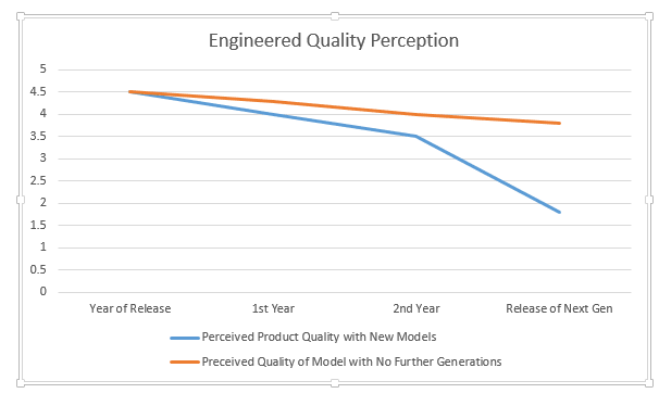 Perceived Quality Perception